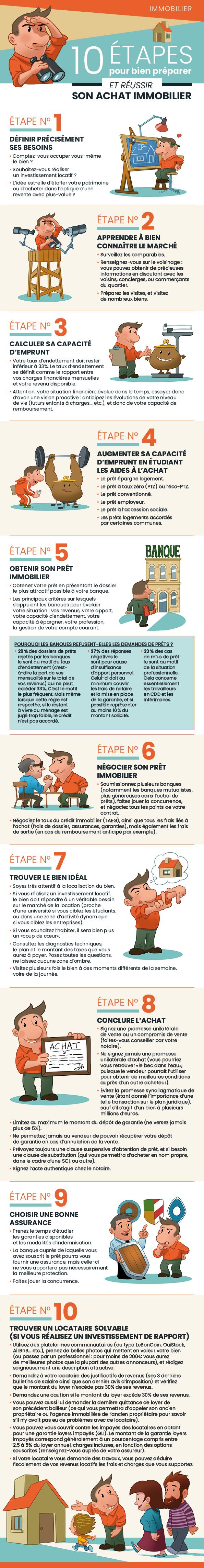 Investissement immobilier : comment bien démarrer